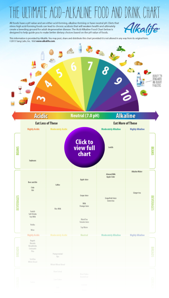 Alkalife-Acid-Alkaline-Food-Chart