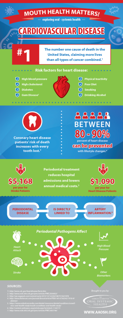 AAOSH_Infographic_CVD_1-Page-Format